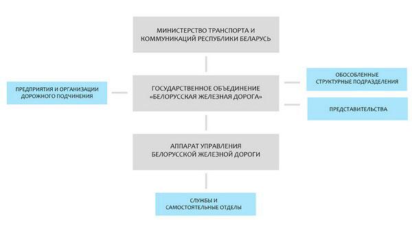 Структура - Белорусская